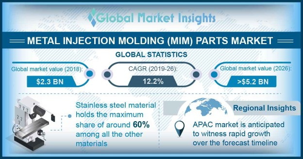 Metal Injection Molding (MIM) Parts Market
