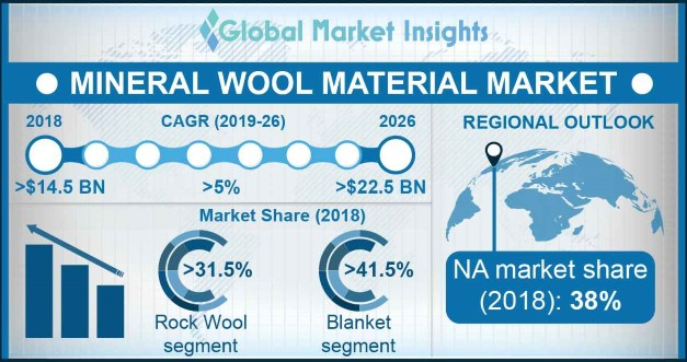 Mineral Wool Material Market Overview