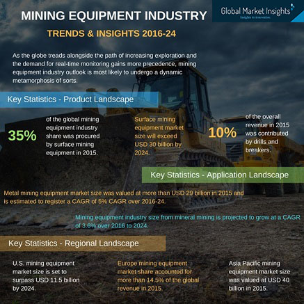 Unveiling the competitive map of mining equipment market