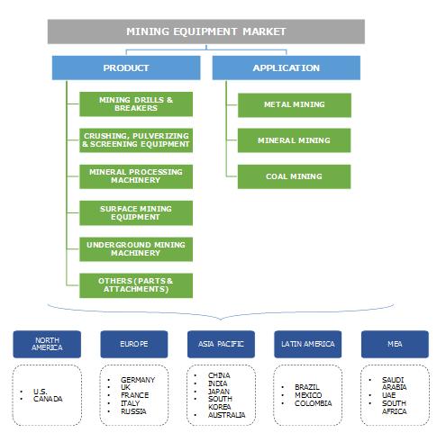Mining Equipment Market Segmentation