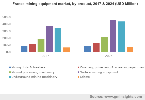 France mining equipment market, by product, 2017 & 2024 (USD Million)