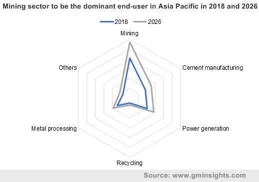 Mining sector to be the dominant end-user in Asia Pacific
