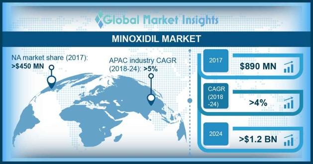 Minoxidil Market