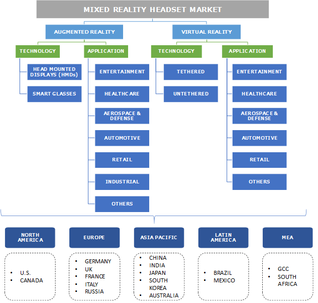 Mixed Reality Headsets Market Segmentation