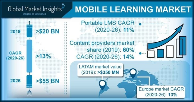 Mobile Learning Market