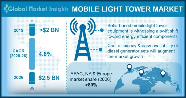 Mobile Light Tower Market