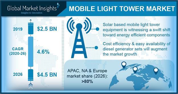 Mobile Light Tower Market