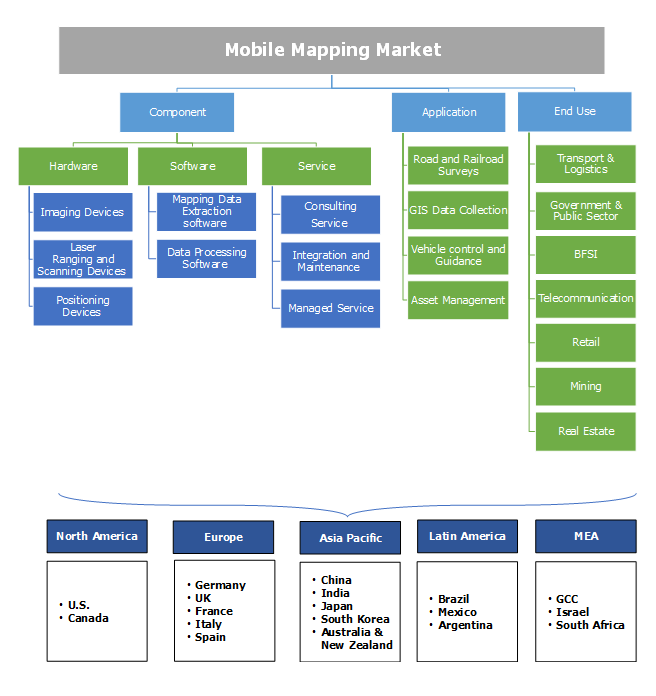Mobile Mapping Market Segmentation