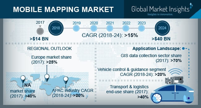 U.S. Mobile Mapping Market Revenue, By Component