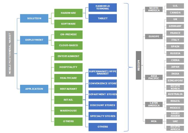 (mPOS) Mobile POS Terminals Market Segmentation