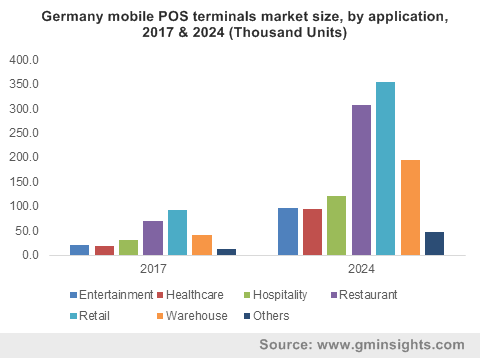 Germany mobile POS terminals market size, by application, 2017 & 2024 (Thousand Units)
