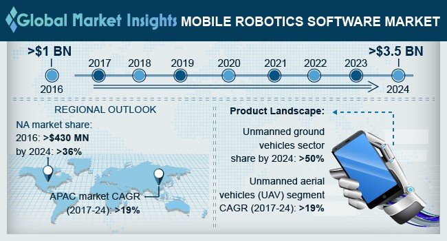 Mobile Robotics Software Market