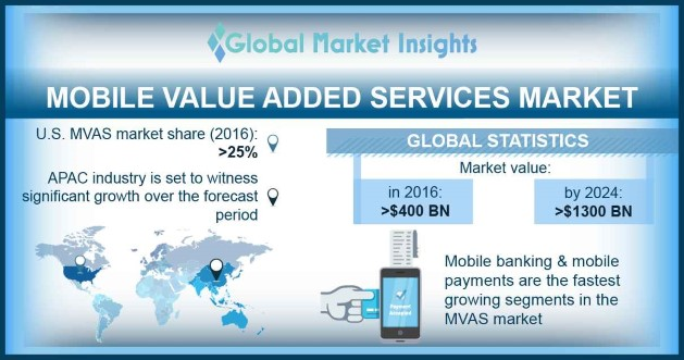Europe MVAS Market Share, By Solution, 2016 & 2024 ($ Bn)