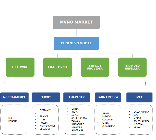 Mobile Virtual Network Operator (MVNO) Market Segmentation