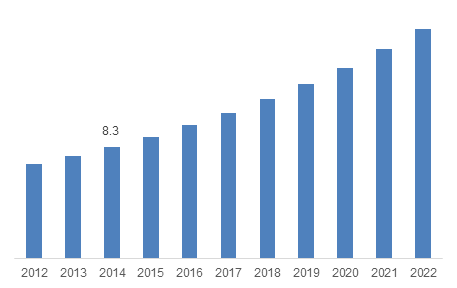 Germany MVNO Market size, 2012-2022 (USD Billion)