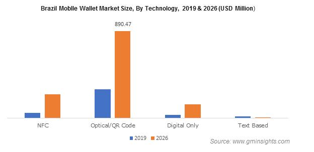Brazil Mobile Wallet Market Size