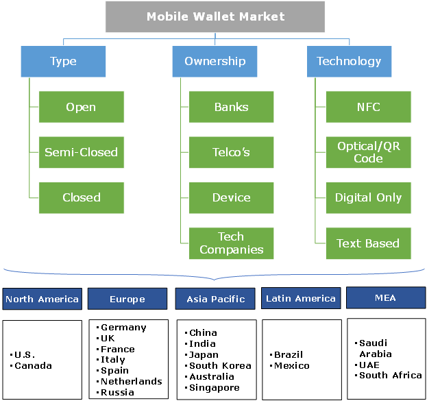 Mobile Wallet Market Segmentation