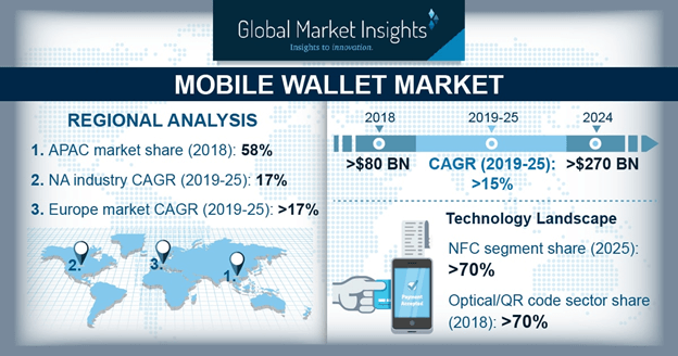 U.S. Mobile Wallet Market Revenue, By Type, 2018 & 2025