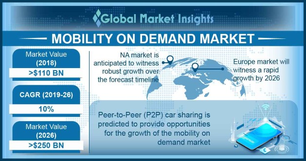 Mobility on Demand Market