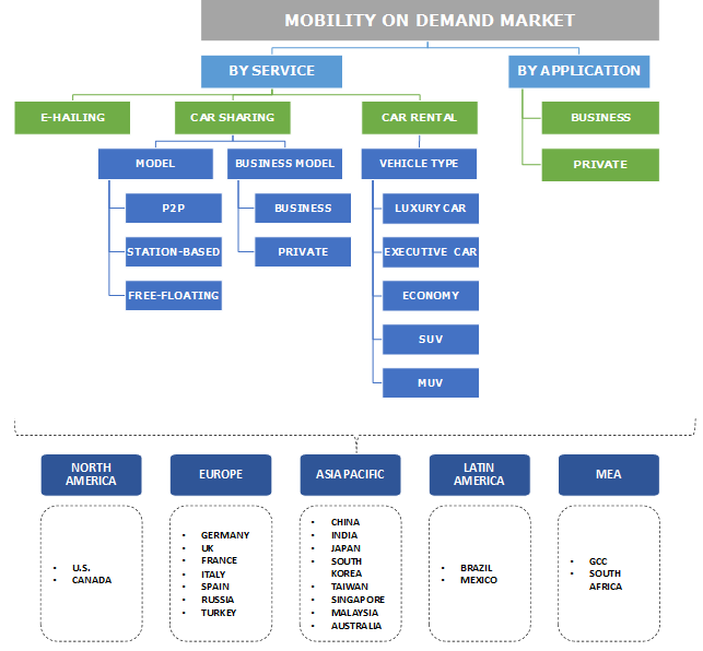 Mobility on Demand Market Share - MOD Industry Size Report 2024