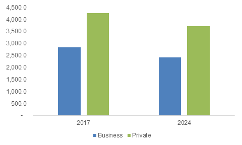 Mobility On Demand Market Share Mod Industry Size Report 2024