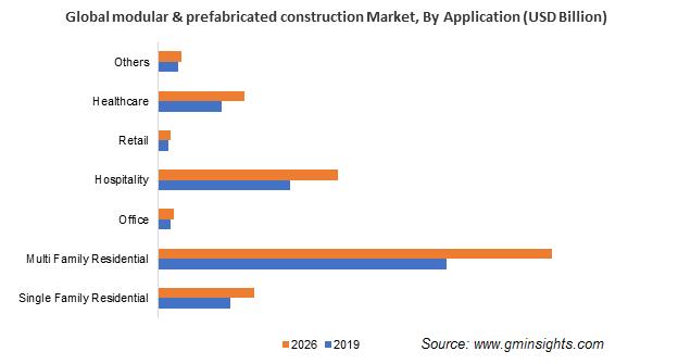 Modular & Prefabricated Construction Market Application Insights