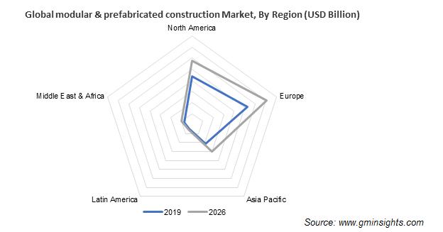 Modular & Prefabricated Construction Market Regional Insights