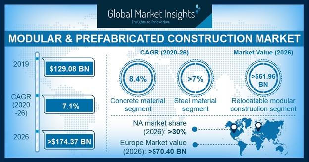 Modular & Prefabricated Construction Market