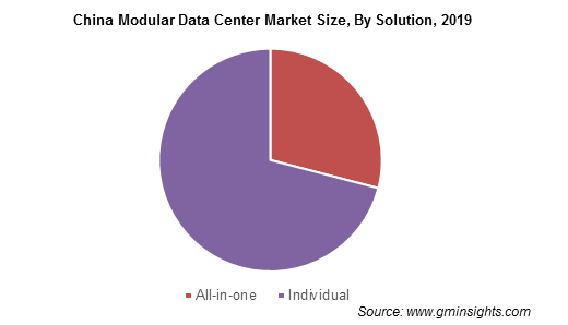 China Modular Data Center Market