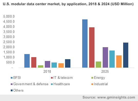 U.S. modular data center market, by application, 2018 & 2024 (USD Million)
