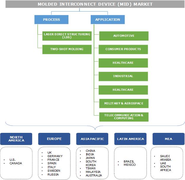 Molded Interconnect Devices (MID) Market Segmentation