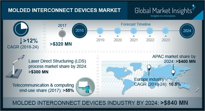 Molded Interconnect Devices (MID) Market