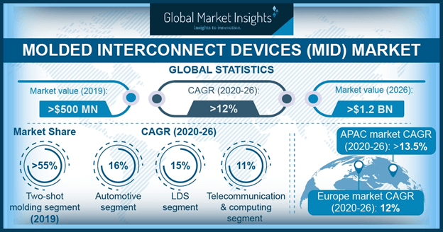 U.S. molded interconnect devices (MID) market size, by end-use, 2017 & 2024 (USD Million)