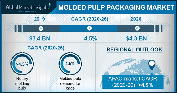 Molded Pulp Packaging Market Statistics