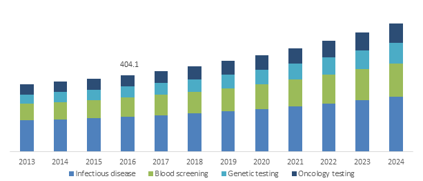 Germany Molecular diagnostics market size, by technology, 2012-2023 (USD Million)