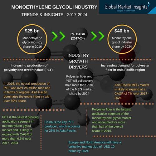 monoethylene glycol market