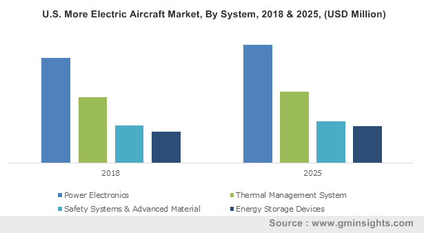 U.S. More Electric Aircraft Market, By System, 2018 & 2025, (USD Million)