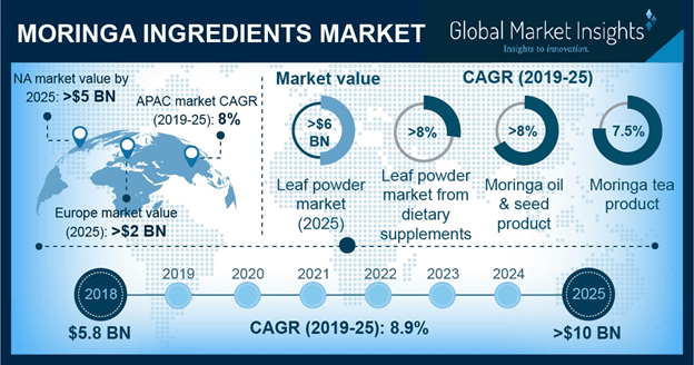 Moringa Ingredients Market