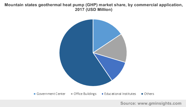 Mountain states geothermal heat pump (GHP) market by commercial application