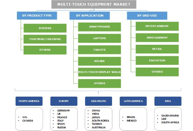 Multi-Touch Equipment Market Segmentation