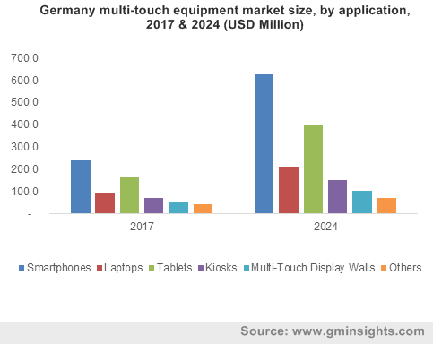 Germany multi-touch equipment market size, by application, 2017 & 2024 (USD Million)