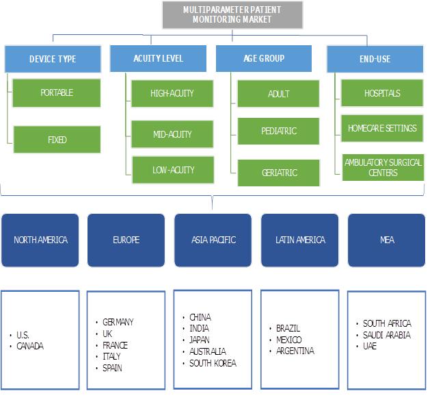 Multiparameter Patient Monitoring Market Segmentation