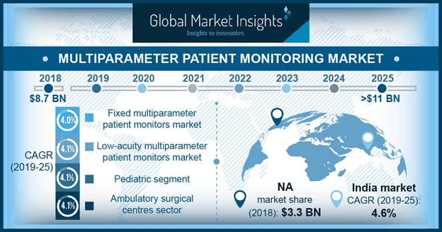 Multiparameter Patient Monitoring Market