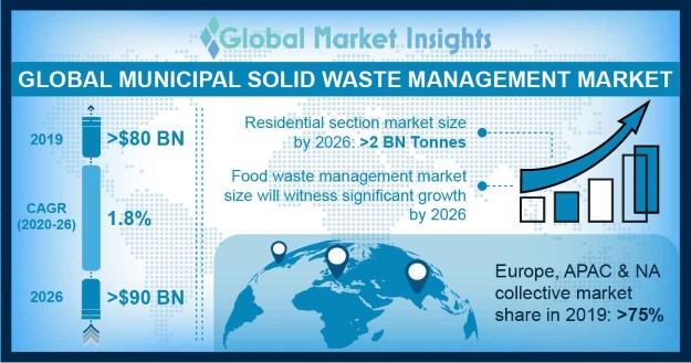 Municipal Solid Waste Management Market