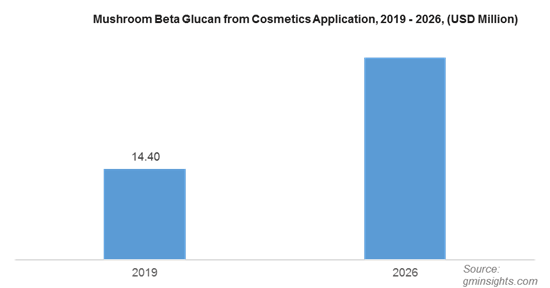 Mushroom Beta Glucan from Cosmetics Application