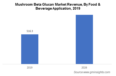 Beta Glucan Market by Food and Beverages Application