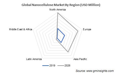 Nanocellulose Market by Region