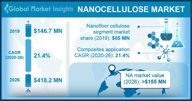 Nanocellulose Market Statistics