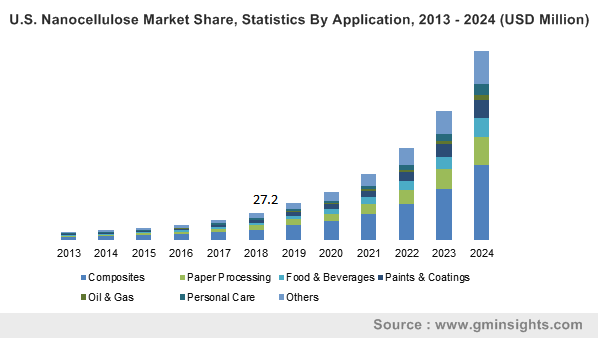 U.S. Nanocellulose Market Size, By Application, 2013 – 2024 (USD Million)