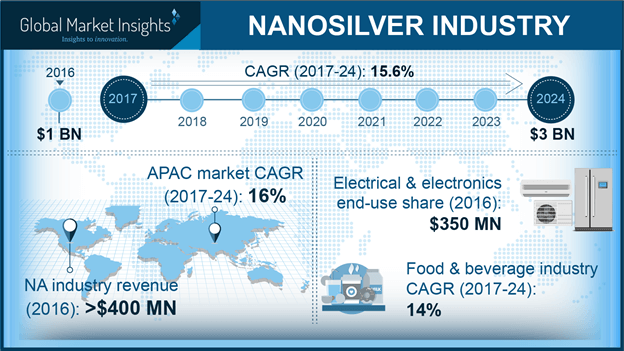 Nanosilver industry